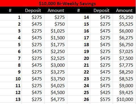Save $10,000/year with this bi-weekly payment plan!