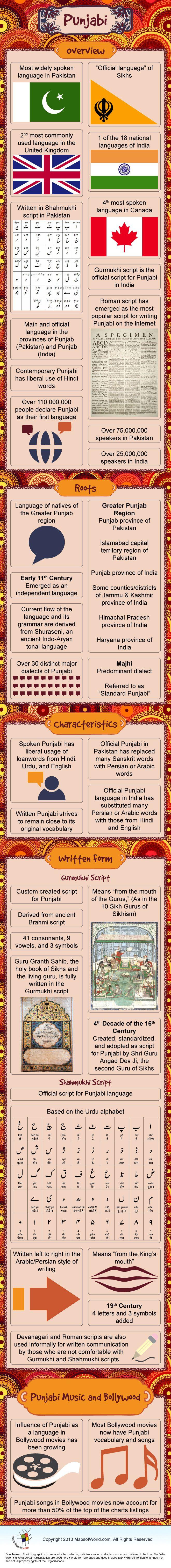 Infographic of Punjabi Language.