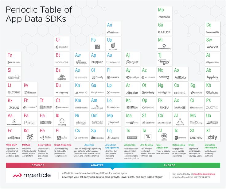 25 best periodic tables images on pinterest periodic table periodic table of app data sdks mparticle urtaz Image collections