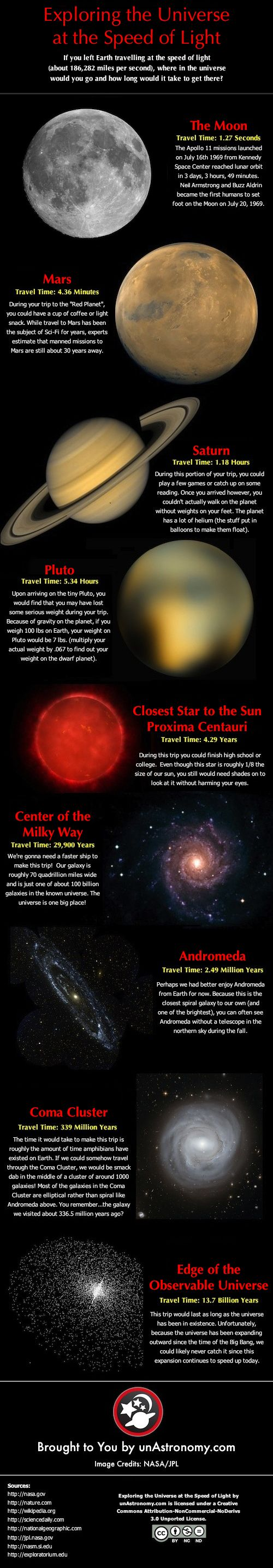 This is AWESOME! |via unAstronomy.com