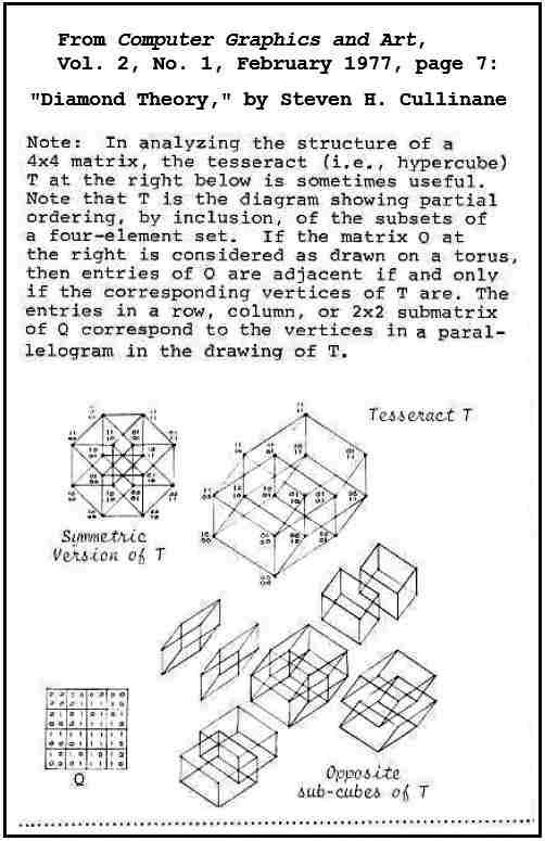 The Galois tesseract in 1977.