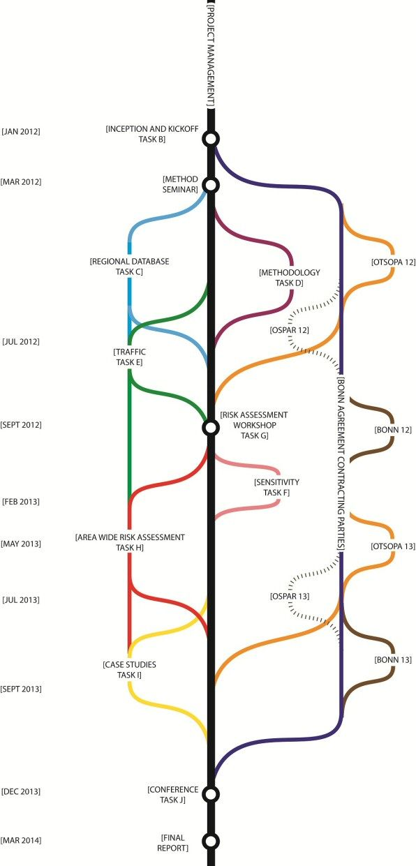 13 Best Project Timelines Images On Pinterest | Data Visualization