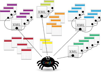 Use Xml Sitemap As An Effective Seo Tool in Drupal development - To know more visit our site ~ http://www.blisstering.com/services/drupal-development