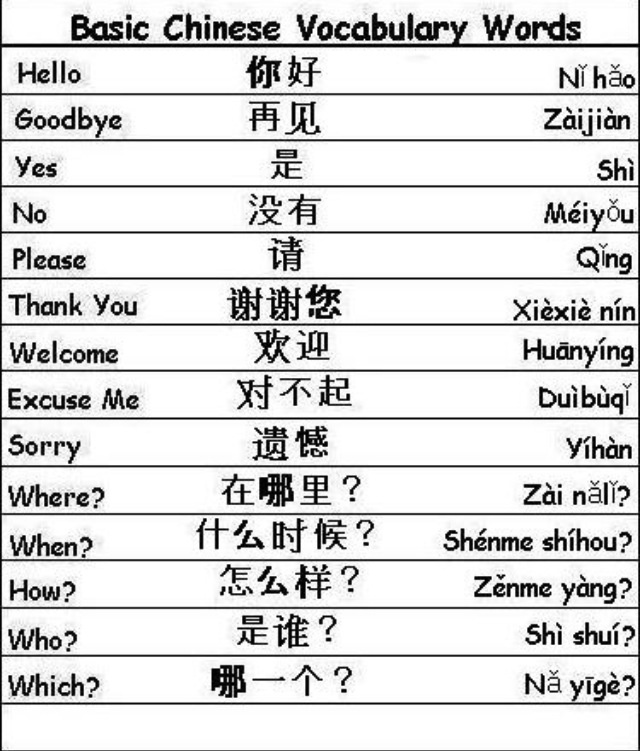 Common Chinese Phrases - Learn a Language