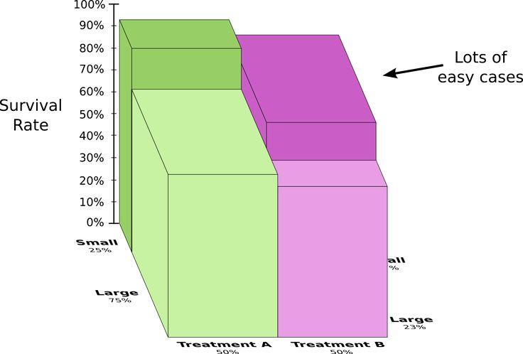 Visual Information Theory -- colah's blog