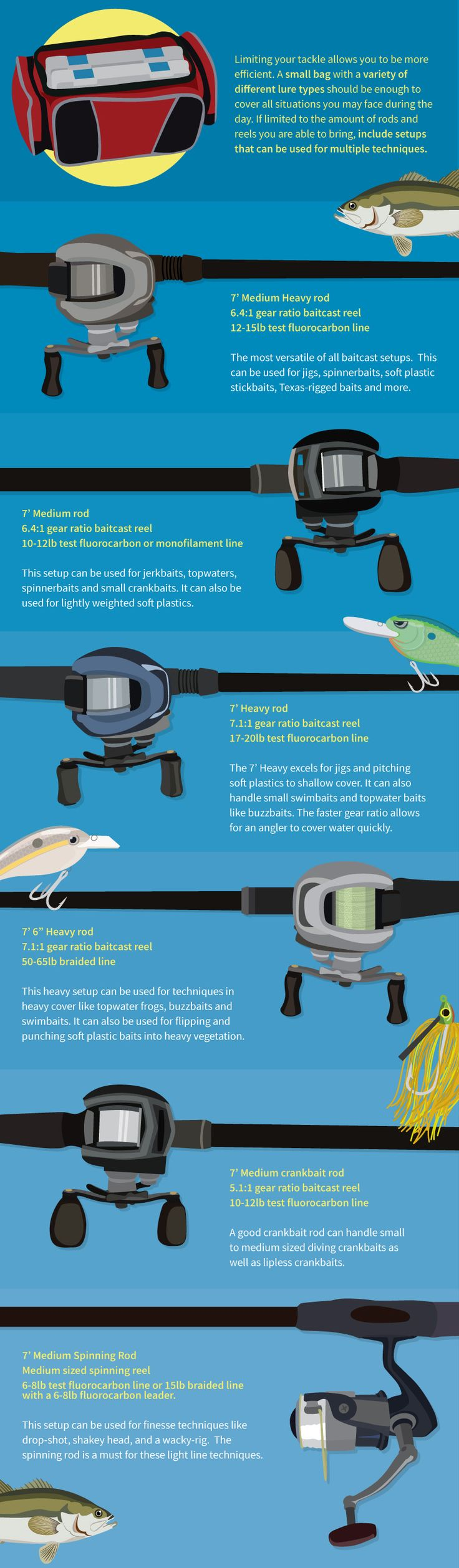How to choose fishing rod fishing tips pinterest for Bass fishing rod selection guide