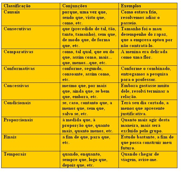 Conjunções - Português