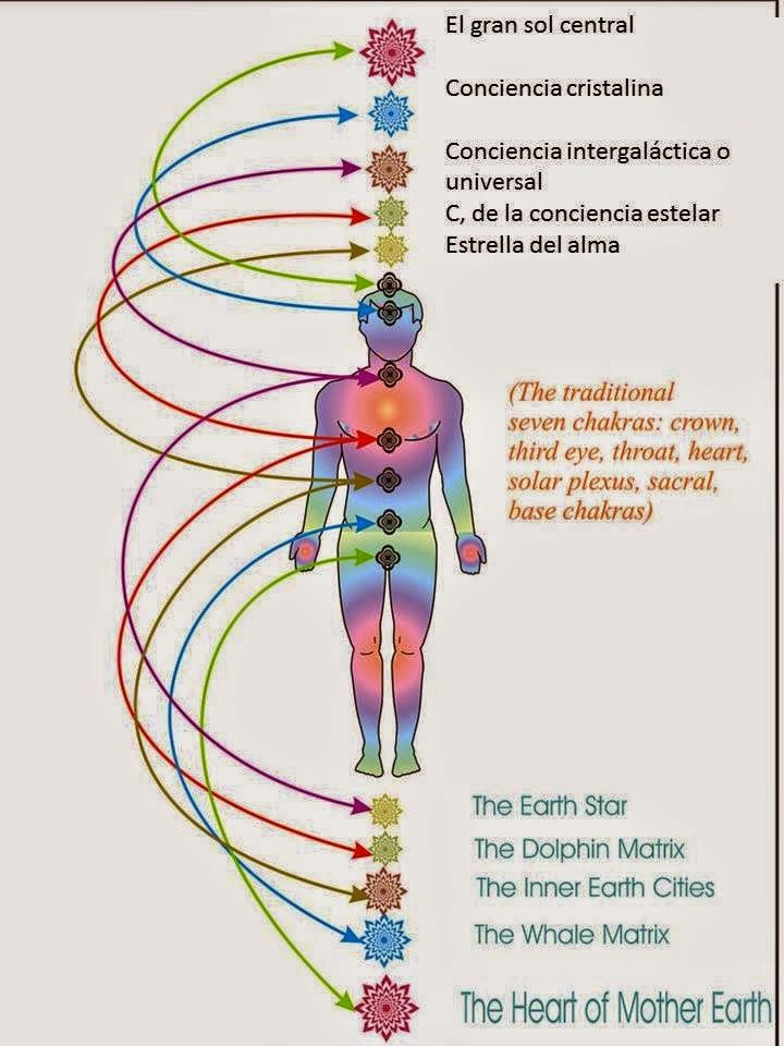 195 best yoga images on Pinterest | Chakras, Spirituality and ...