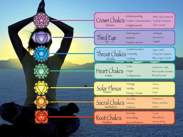 Image result for chakra colors pictures