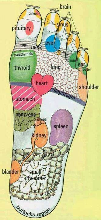 Foot Reflexology.   Massage the part of your foot that corresponds to the part of your body that hurts and it will slowly reduce and eventually get rid of pain. Helps promote blood circulation to that particular part of the body!
