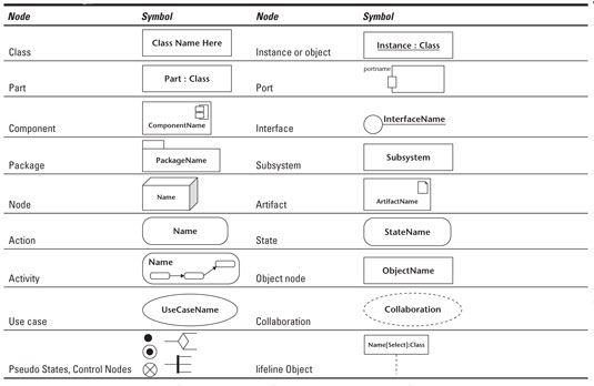 Mallintaminen. Kaavioiden rakentaminen on ehkä kaikkein omituisin intohimoni. Miten onnellinen sitä voi ollakaan, kun saa yhdelle slidelle kuvattua jonkun monimutkaisen rakenteen, jonka sanallinen selittäminen vie muutaman tunnin.