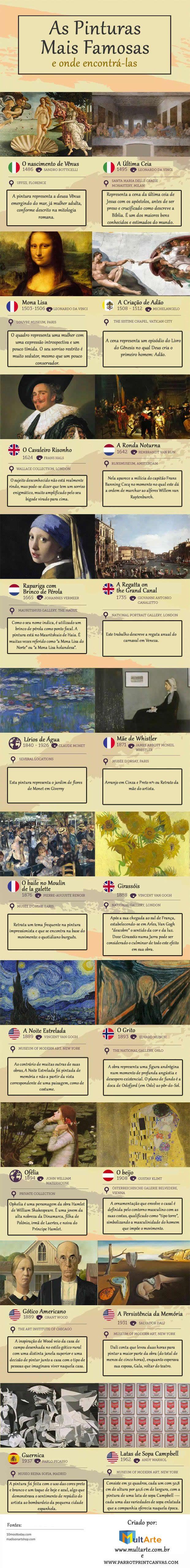 Neste artigo listamos as 50 pinturas mais famosas do mundo, baseadas em nossa pesquisa.São obras de arte expostas em museus de todo o mundo, criadas por artistas renomados e famosos, como por exemplo:Leonardo da Vinci, Vicent Van Gogh, Salvador Dalí e outros.Inclua o GIF em seu site/blog...