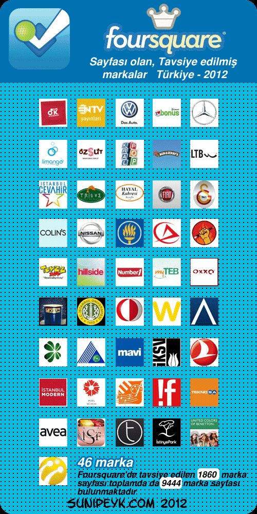 Foursquare'de tavsiye edilmiş sayfası olan markalar- Türkiye- 2012 on http://www.sunipeyk.com