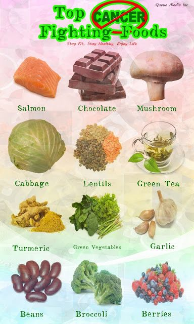 Top #Cancer Fighting Foods