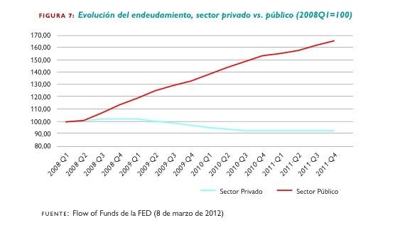 Evolución del endeudamiento en EEUU (2008-2011)