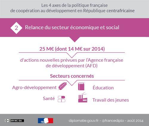 Les 4 axes de la politique française de coopération au #développement en République centrafricaine. Infogphraphie complète : http://fdip.fr/akigt  #RCA #éducation #économie #sant&