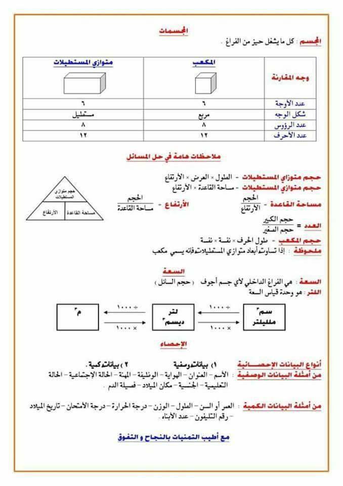 مراجعة على اهم قوانين الرياضيات للصف السادس الابتدائى الترم الاول الامتحان التعليمى Exam Chart Thread