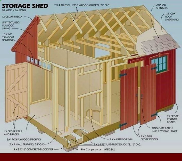Simple Bike Shed Plans And Pics Of Shed Roof Sunroom Plans 15036362 Outdoorideas Diystorageshedplans Shed Homes Wood Shed Plans Building A Shed
