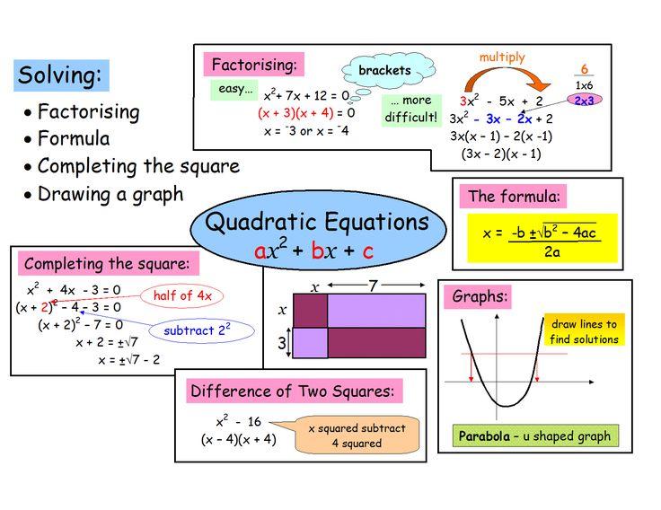 Quadratic equation anchor chart