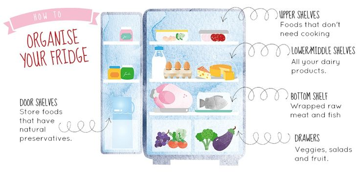 Dairy can be flexible. These don't need to be in the coldest part of the fridge, so middle shelf or even the door is okay for dairy, milk, butter and soft cheeses.
