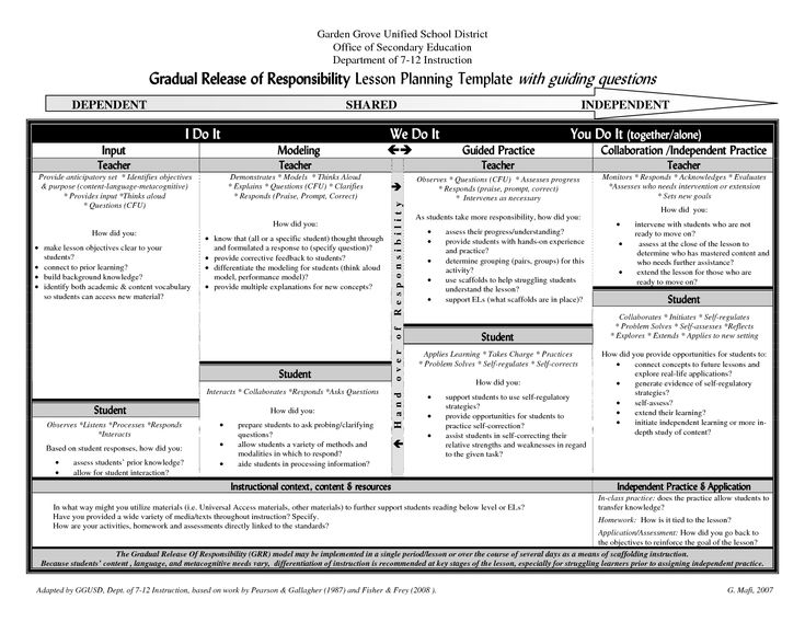 Gradual Release I Do | Gradual Release of Responsibility Lesson Planning Template with