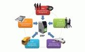 ERP di dalam dunia bisnis sering disebut sebagai Back Office System yang mengindikasikan bahwa pelanggan dan publik secara umum tidak dilibatkan dalam sistem ini. Berbeda dengan Front Office System yang langsung berurusan dengan pelanggan seperti sistem untuk e-Commerce, Customer Relationship Management (CRM), e-Government dan lain-lain.