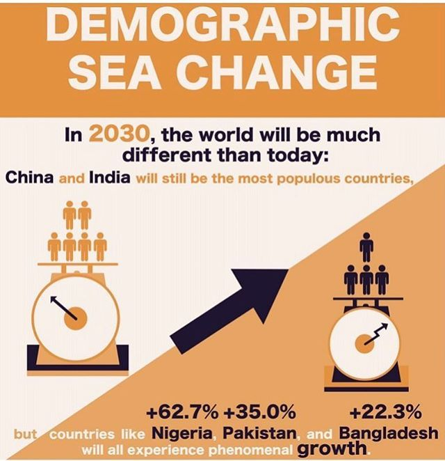 Quick turn around infographic illustration for @visualcap • • • • •#infographic #illustration #vector #demographic #population #china #india #pakistan #nigeria #bangladesh #michaeltada