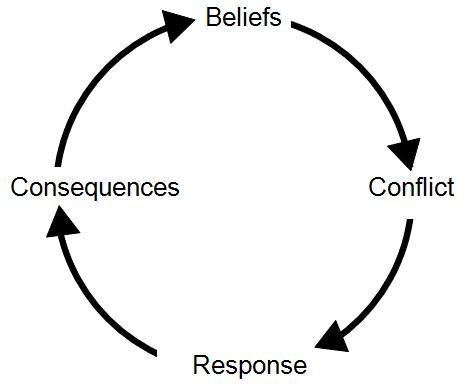 how conflict leads to disputes and the need for resolution Meeting the challenge of increased activity and the need for greater attention to safety may lead to potential conflict barrier to amicable resolution the effort to resolve a dispute often is in how we approach the conflict resolution process we need to be able to.