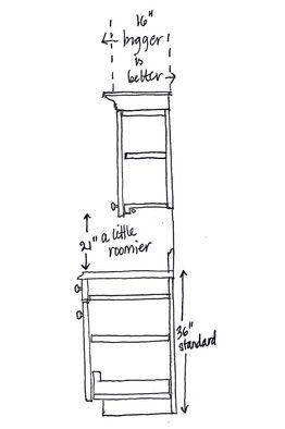 17 Best ideas about Kitchen Cabinet Sizes on Pinterest | Kitchen ...