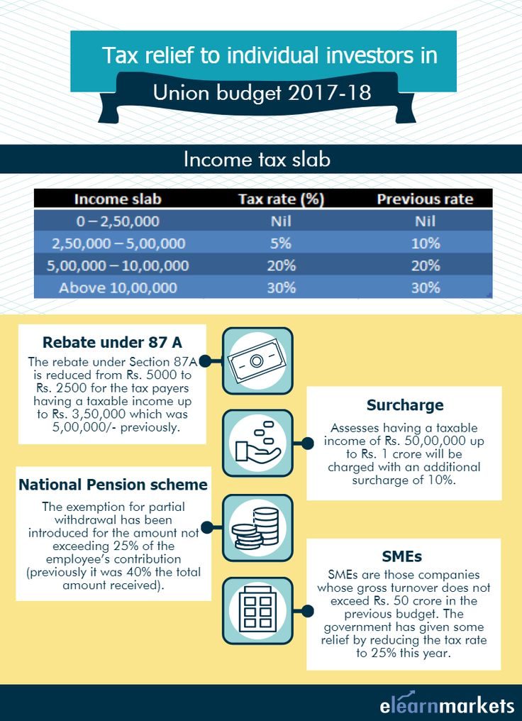 This pin tells about the recent tax related changes made in Union Budget 2017