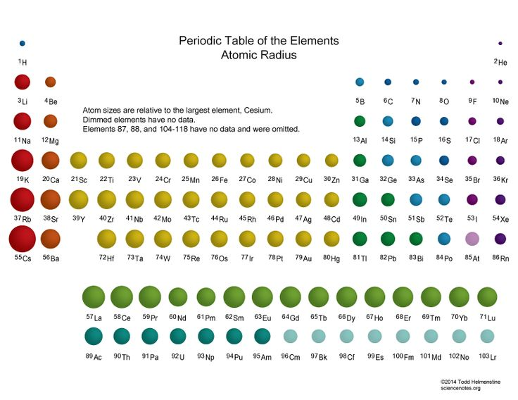 1130 best Periodic Tables images on Pinterest Physical science - best of periodic table of elements and their uses pdf