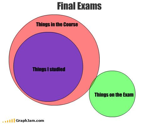 23 best venn diagram humour images on pinterest venn diagrams exam reality ccuart Image collections