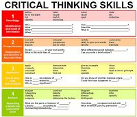 Don't Miss This Critical Thinking Poster for your Class ~ Educational Technology and Mobile Learning