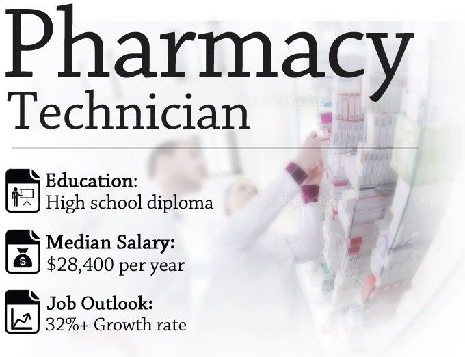 Doctor of Pharmacy (Pharm.D): Course Details