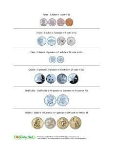 Money Reference Sheet is a cheat sheet for young learners who are still memorizing the values of coins including pennies, nickels, dimes, quarters, half dollars, and dollars.