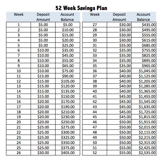 52 week savings plan more money saved diggin 39 it