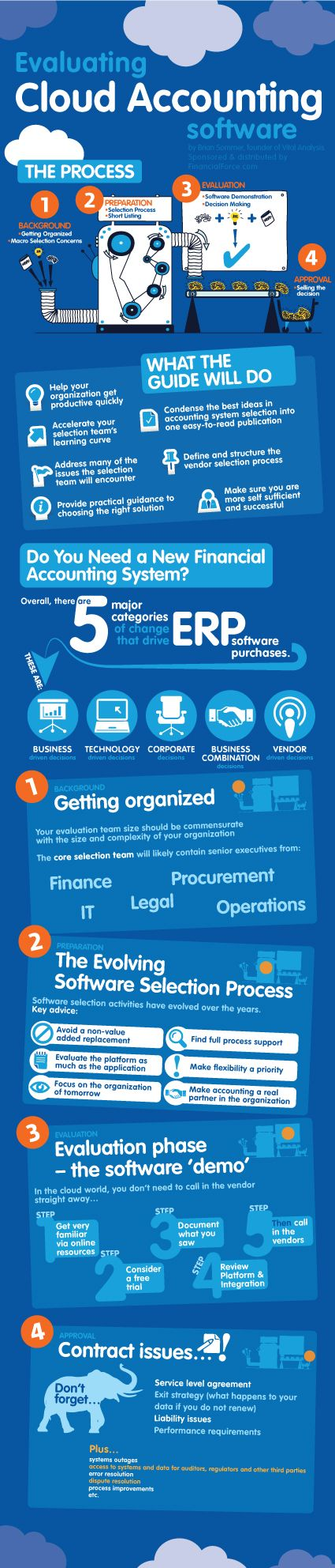 Cloud Infographic: Evaluating Cloud Accounting Software Posted 5/11/12 #infographics #social_media #technology