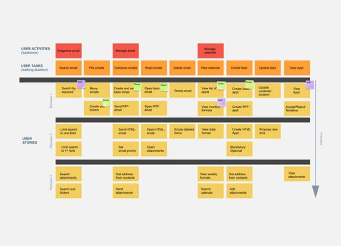 Make a visual representation of a customer's interaction with a product using pre-ready and customizable user story map template. Collaborate and share with teammates in real-time.