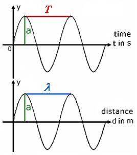 Frequency Formula, conversion and calculation; Period; cycle duration; periodic time; angular frequency, etc