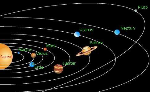 Unser Sonnensystem besteht aus einer Sonne, 9 Planeten und einem ...