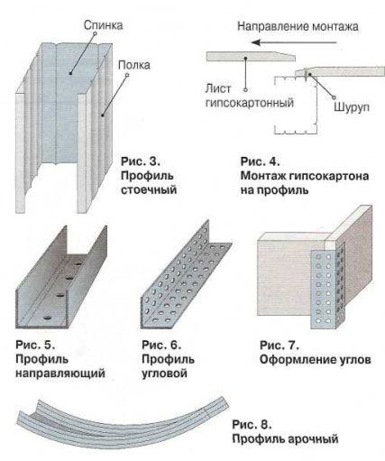 АБВ-мобиль: Как правильно применять гипсокартон при ремонт. Технологии и методики по использованию листов гипсокартона в дизайне и интерьере
