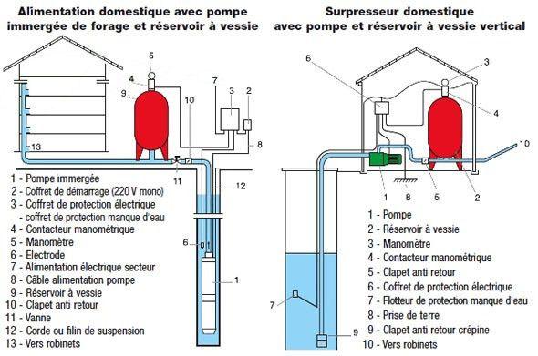 Schema Installation Pompe Immergee Puit Luxe Pompe De Puit Pompe De Relevage Pompe Immergee