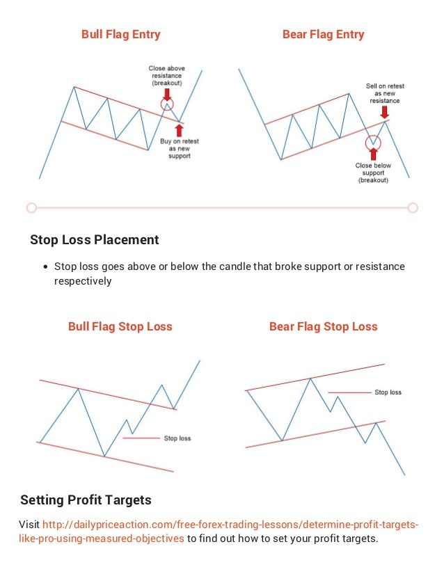 3 Forex Chart Patterns Cheat Sheet Forex Trading Quotes Trading Charts Forex