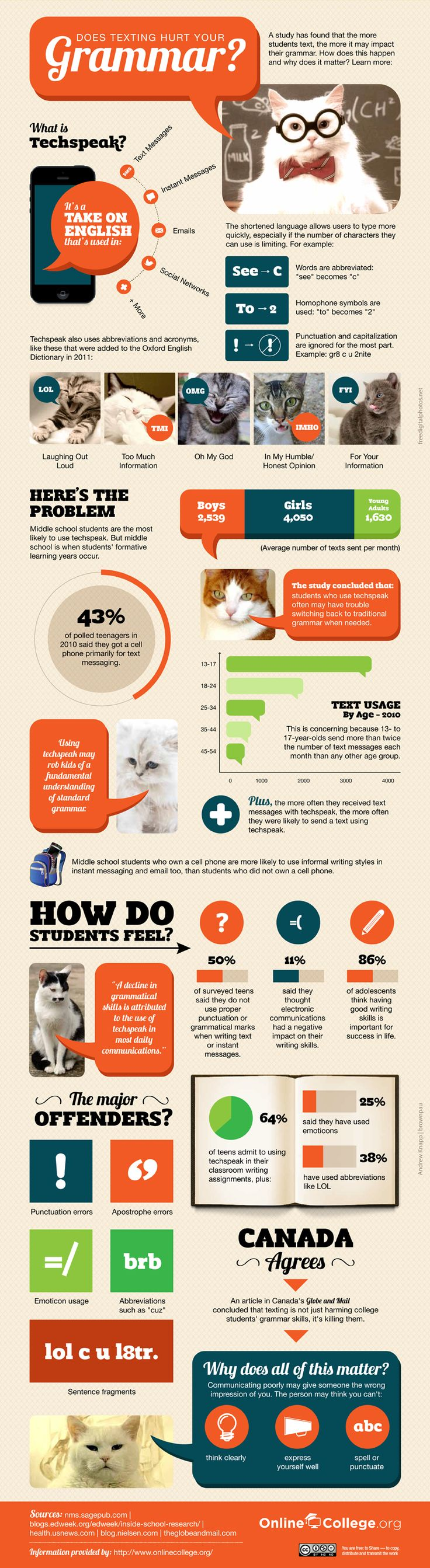 Infographic: Does Texting Hurt Your Grammar?