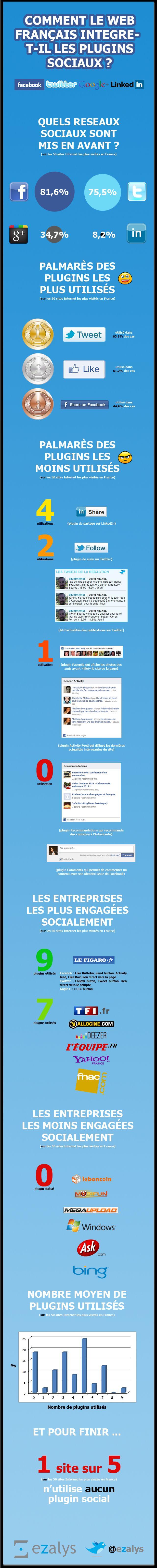 Usage des plugins sociaux dans le Web français #SocialMedia [infographie]