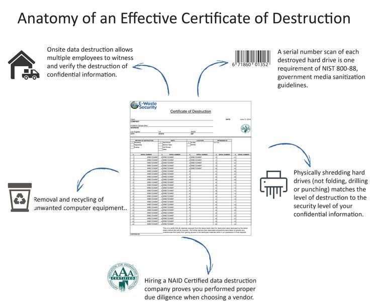 Certificate of Data Destruction for HIPAA compliance