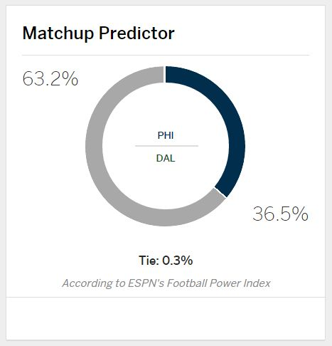 ESPN's Matchup Predictor for tonight's Sunday Night Football game.