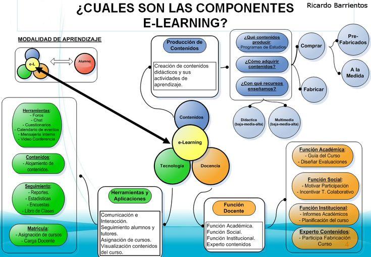 Los componentes de elearning #infografia #infographic #internet #education