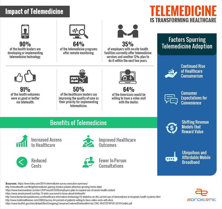 How Will Telemedicine Impact the Future of Health Care?