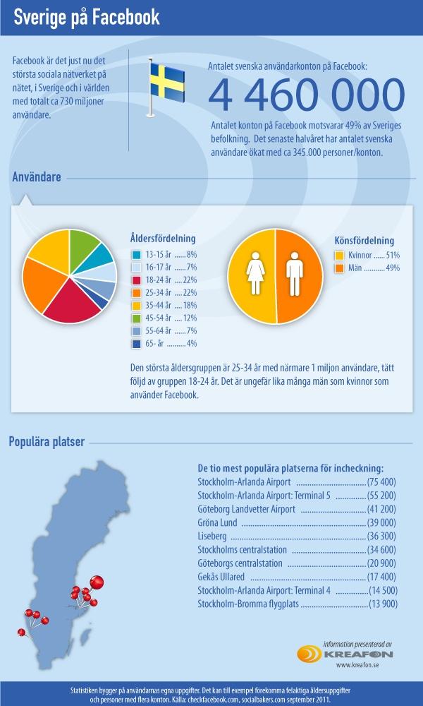 Sverige på Facebook 2011. Antal användarkonton, åldersfördelning med mera.